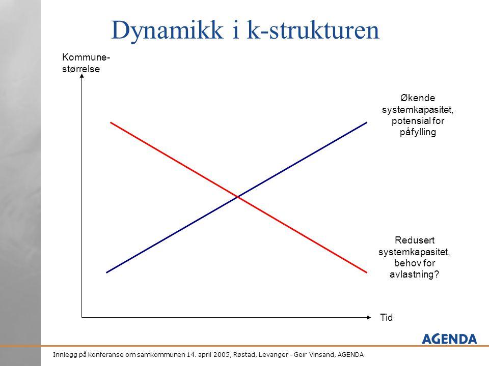 Dynamikk i k-strukturen