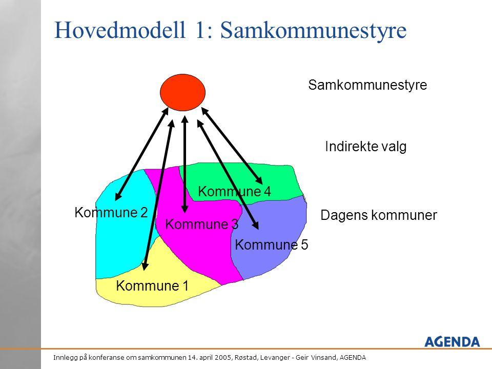 Hovedmodell 1: Samkommunestyre
