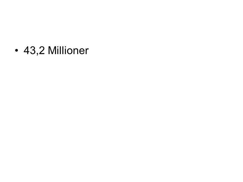 43,2 Millioner
