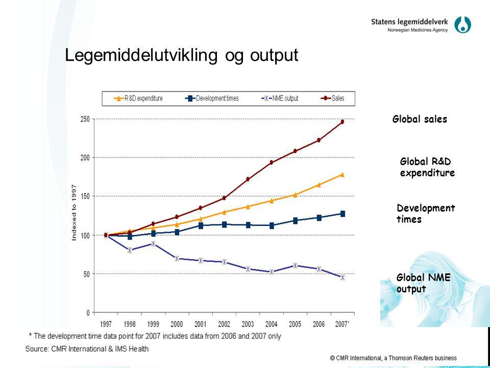 Legemiddelutvikling og output