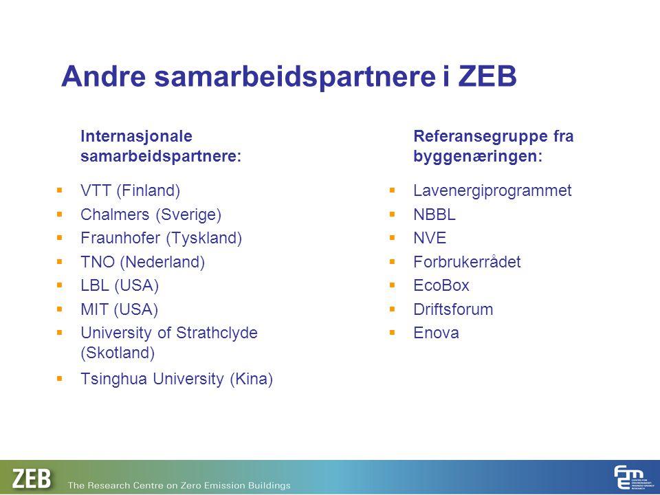 Andre samarbeidspartnere i ZEB