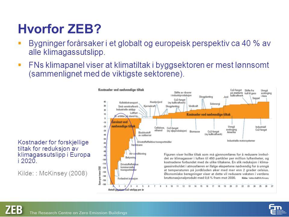 Hvorfor ZEB Bygninger forårsaker i et globalt og europeisk perspektiv ca 40 % av alle klimagassutslipp.