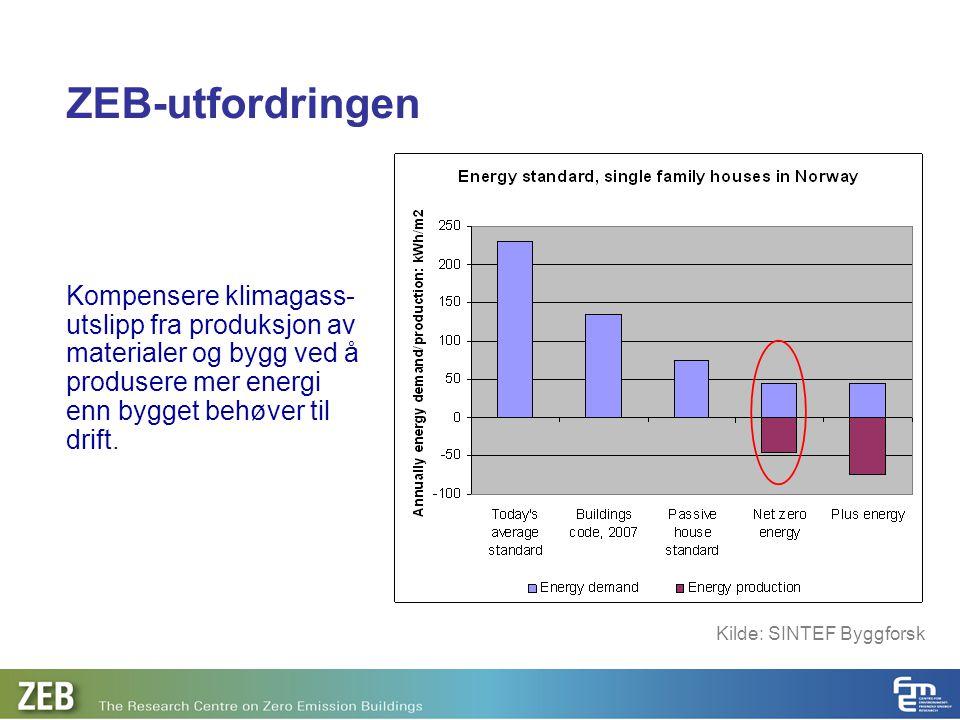 ZEB-utfordringen Kompensere klimagass-utslipp fra produksjon av materialer og bygg ved å produsere mer energi enn bygget behøver til drift.
