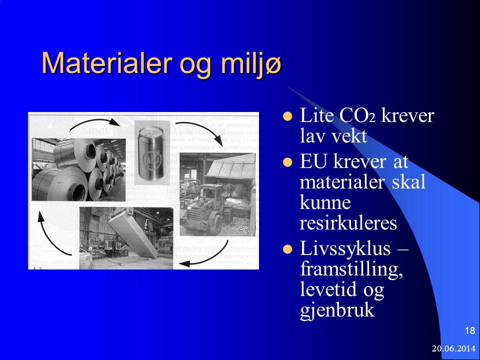 Materialer og miljø Lite CO2 krever lav vekt