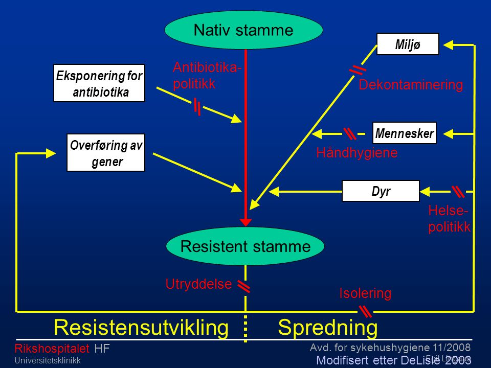 Resistensutvikling Spredning Nativ stamme Resistent stamme Miljø
