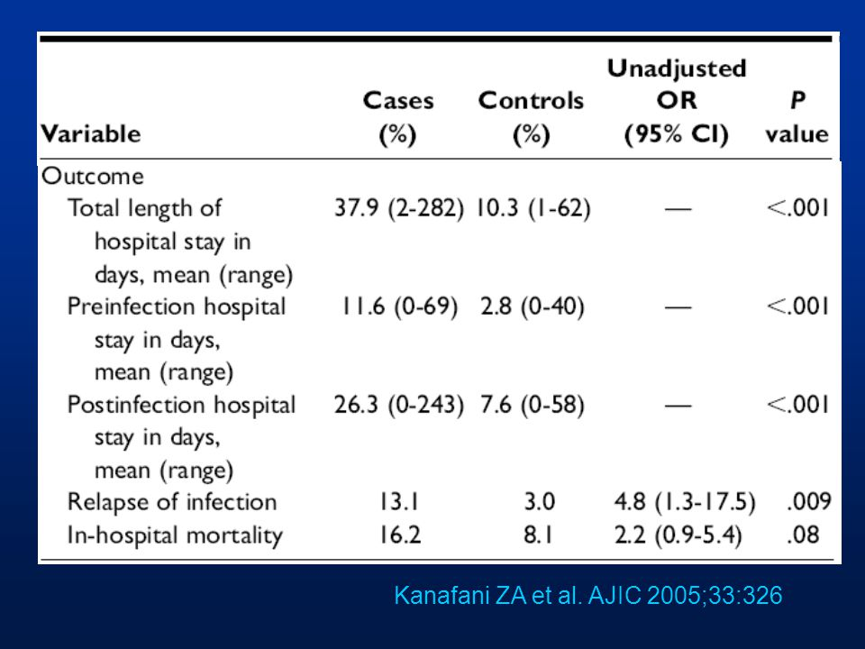 Kanafani ZA et al. AJIC 2005;33:326