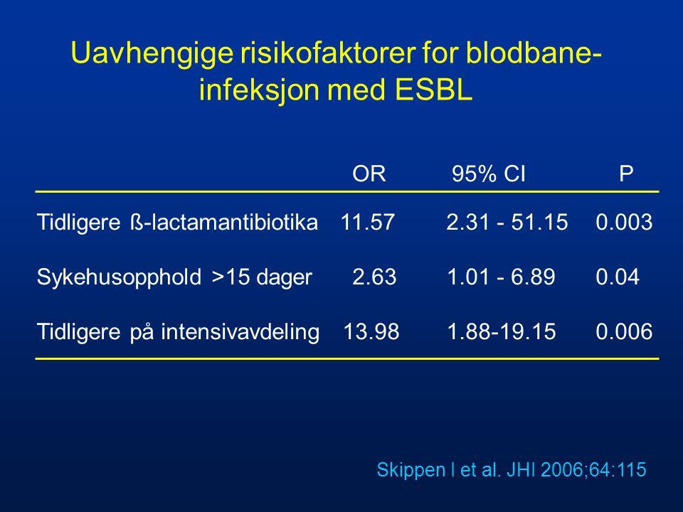 Uavhengige risikofaktorer for blodbane-infeksjon med ESBL