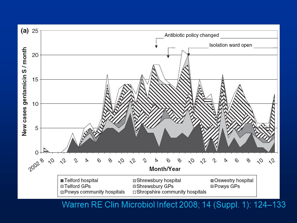 Warren RE Clin Microbiol Infect 2008; 14 (Suppl. 1): 124–133