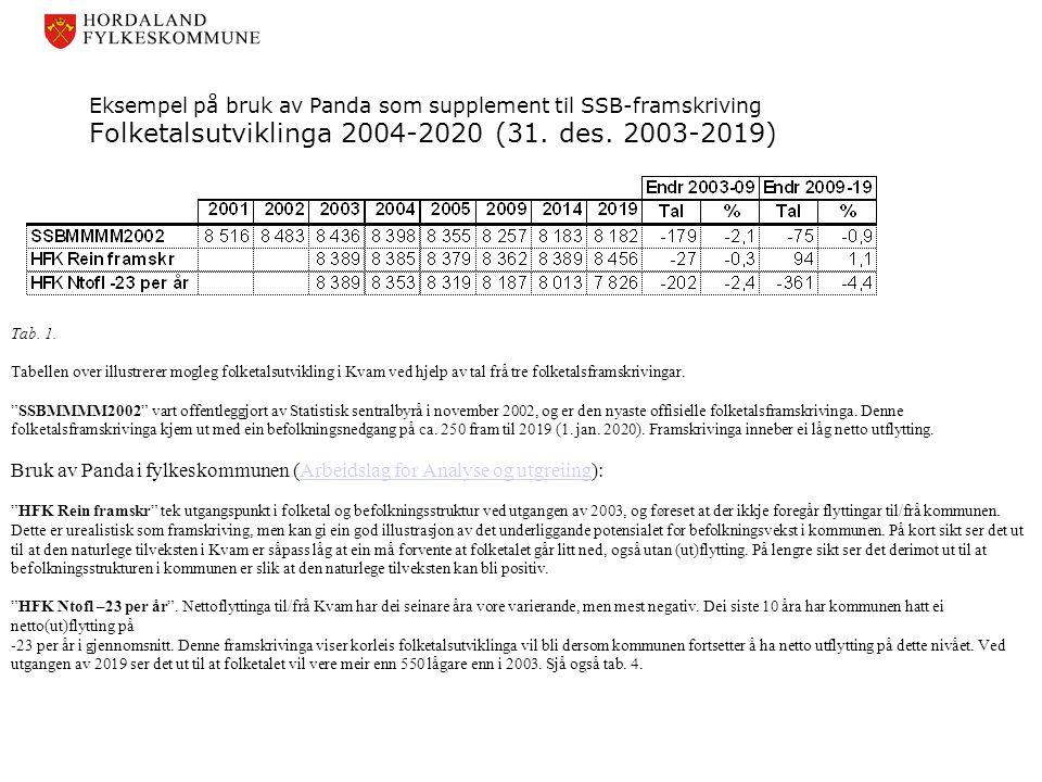 Bruk av Panda i fylkeskommunen (Arbeidslag for Analyse og utgreiing):