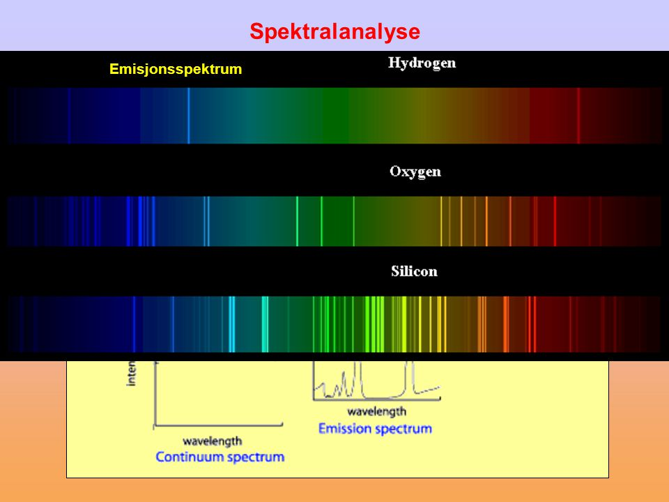 Spektralanalyse Emisjonsspektrum Absorpsjonsspektrum