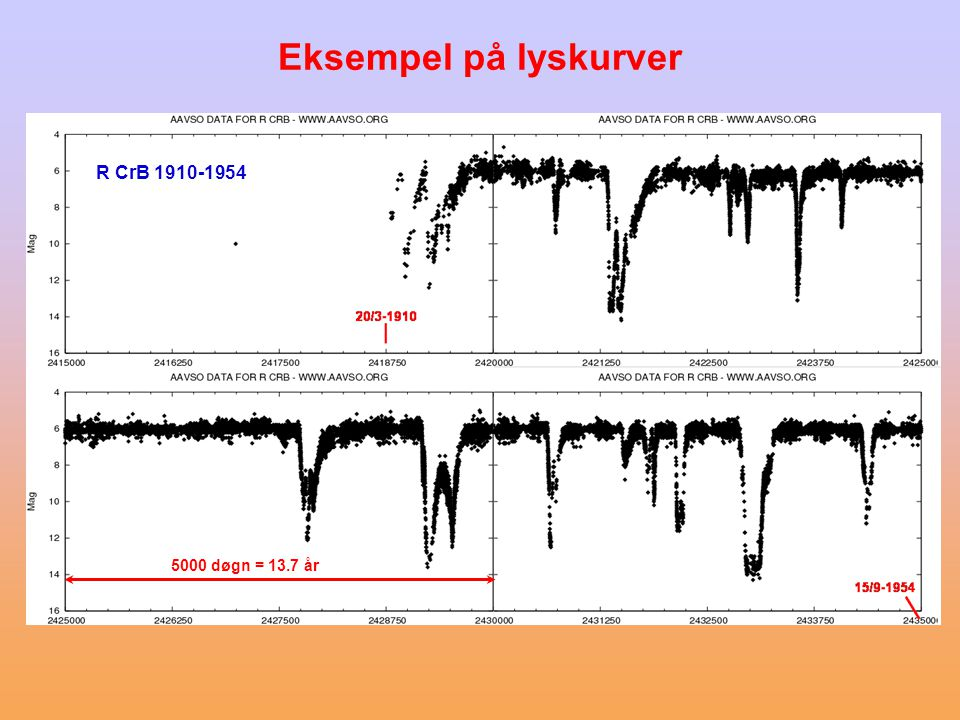Eksempel på lyskurver R CrB 1910-1954 5000 døgn = 13.7 år