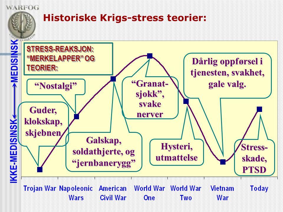 Historiske Krigs-stress teorier:
