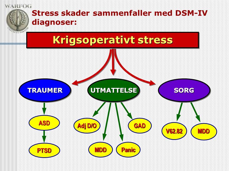 Stress skader sammenfaller med DSM-IV diagnoser: