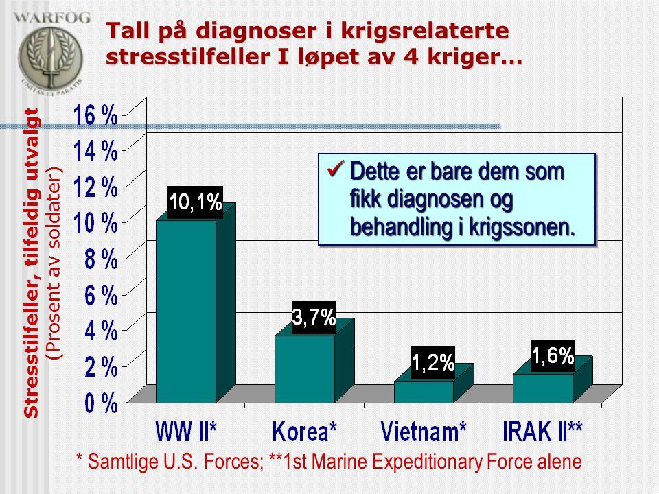 Dette er bare dem som fikk diagnosen og behandling i krigssonen.