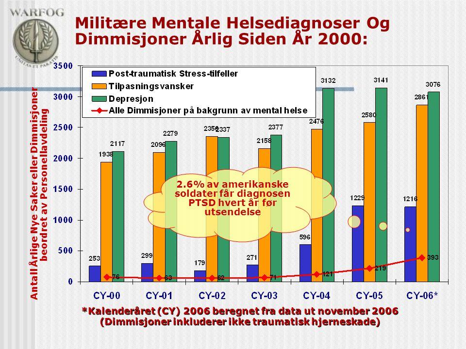 Militære Mentale Helsediagnoser Og Dimmisjoner Årlig Siden År 2000: