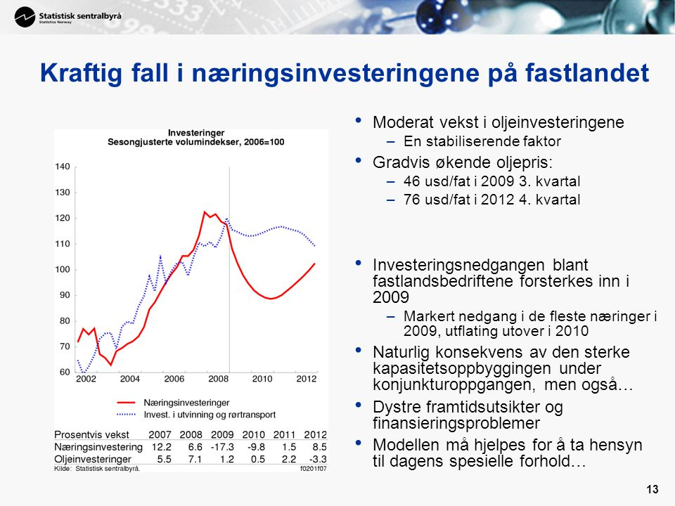 Kraftig fall i næringsinvesteringene på fastlandet