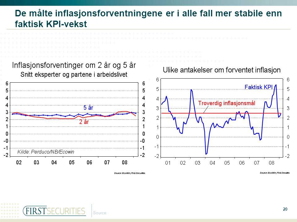 De målte inflasjonsforventningene er i alle fall mer stabile enn faktisk KPI-vekst