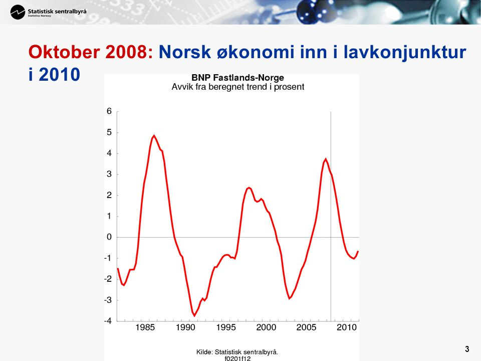 Oktober 2008: Norsk økonomi inn i lavkonjunktur i 2010
