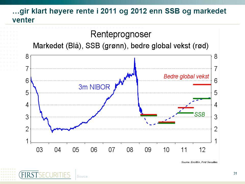 …gir klart høyere rente i 2011 og 2012 enn SSB og markedet venter