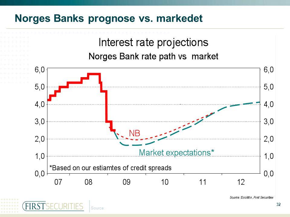 Norges Banks prognose vs. markedet