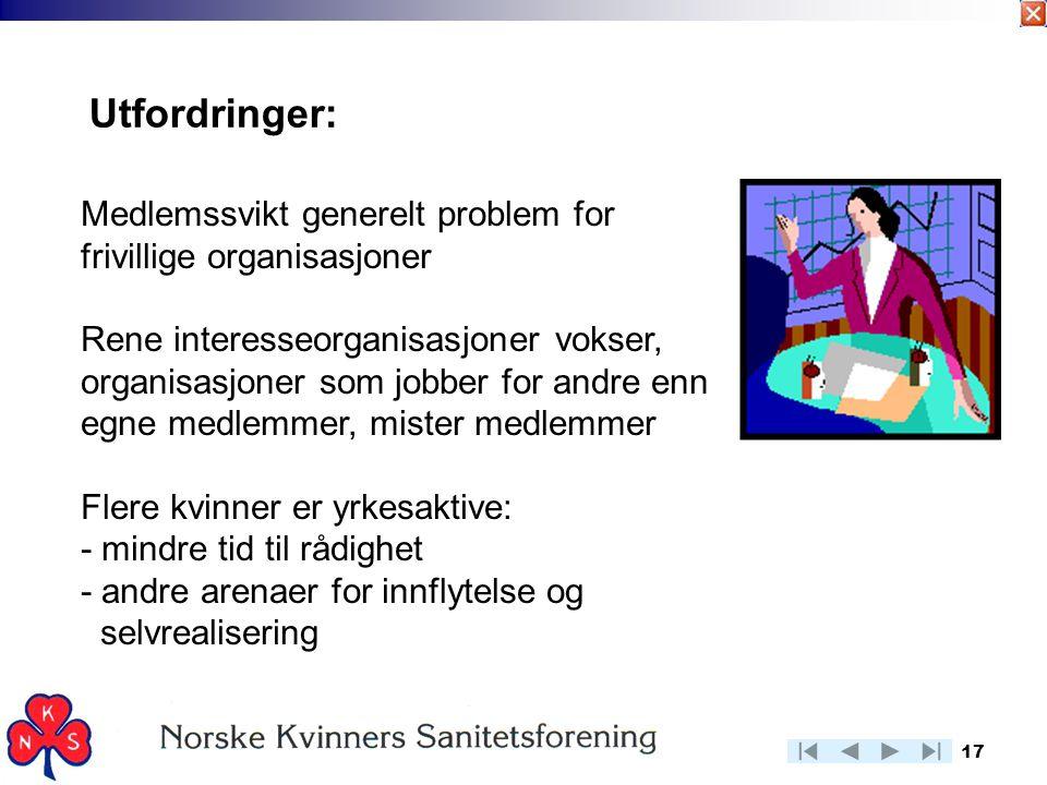 Utfordringer: Medlemssvikt generelt problem for frivillige organisasjoner.