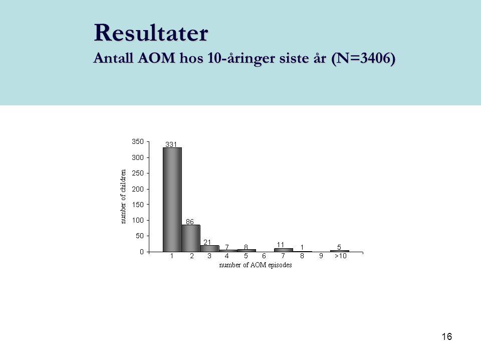 Resultater Antall AOM hos 10-åringer siste år (N=3406)
