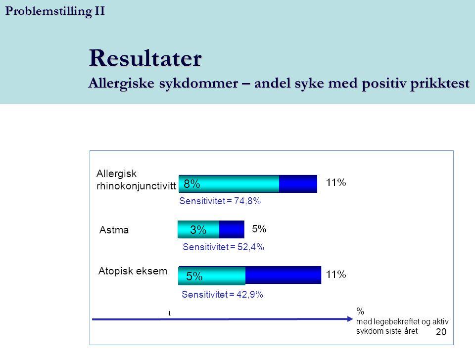 Resultater Allergiske sykdommer – andel syke med positiv prikktest