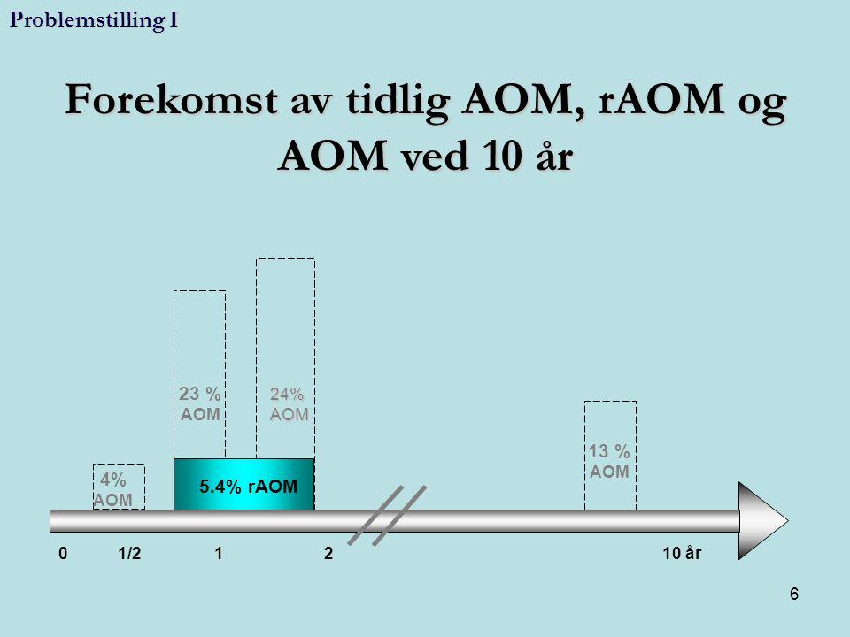 Forekomst av tidlig AOM, rAOM og AOM ved 10 år