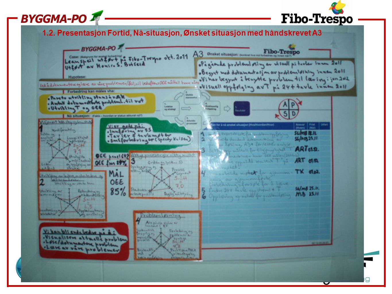 1.2. Presentasjon Fortid, Nå-situasjon, Ønsket situasjon med håndskrevet A3