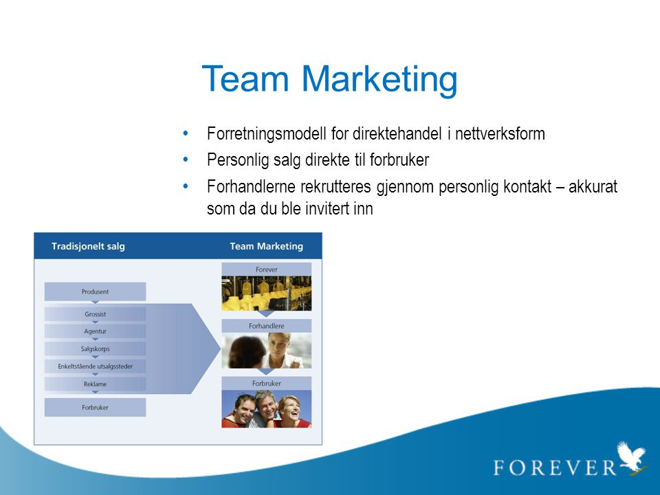 Team Marketing Forretningsmodell for direktehandel i nettverksform