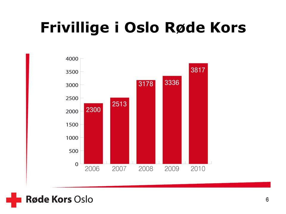 Frivillige i Oslo Røde Kors