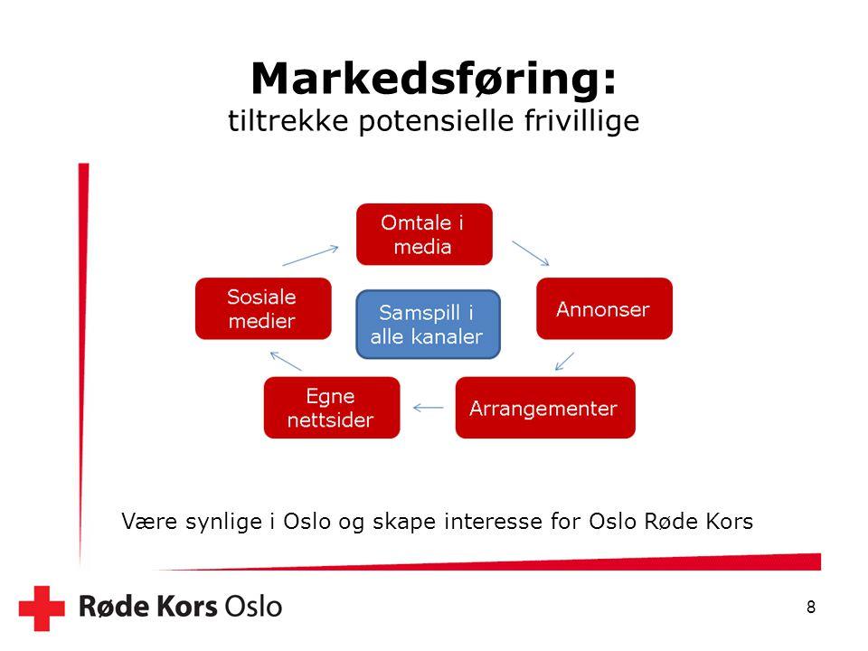 Markedsføring: tiltrekke potensielle frivillige