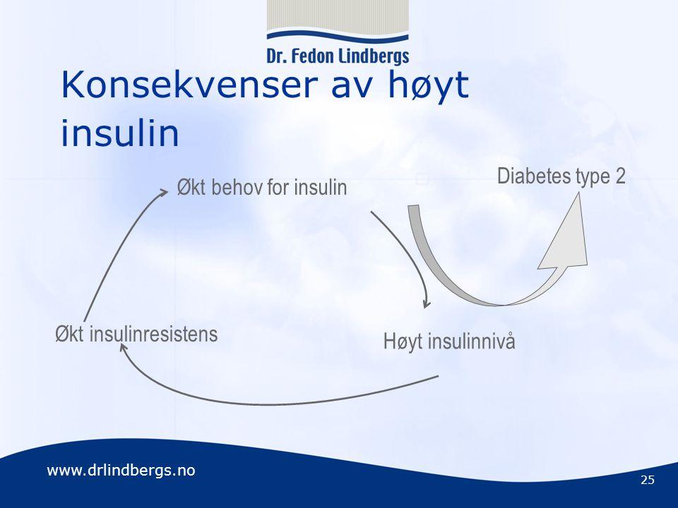 Konsekvenser av høyt insulin