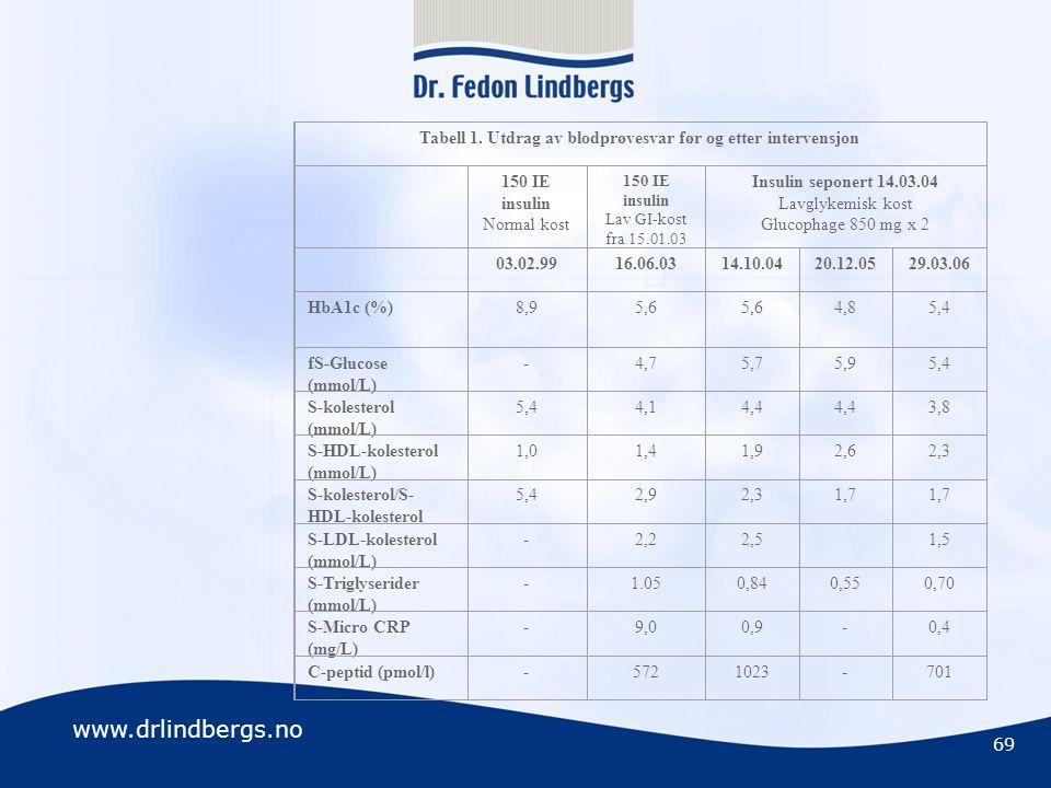 Tabell 1. Utdrag av blodprøvesvar før og etter intervensjon