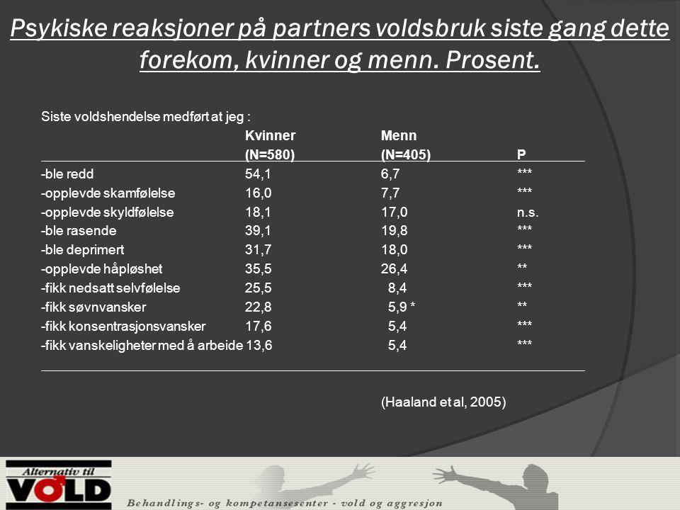 Psykiske reaksjoner på partners voldsbruk siste gang dette forekom, kvinner og menn. Prosent.