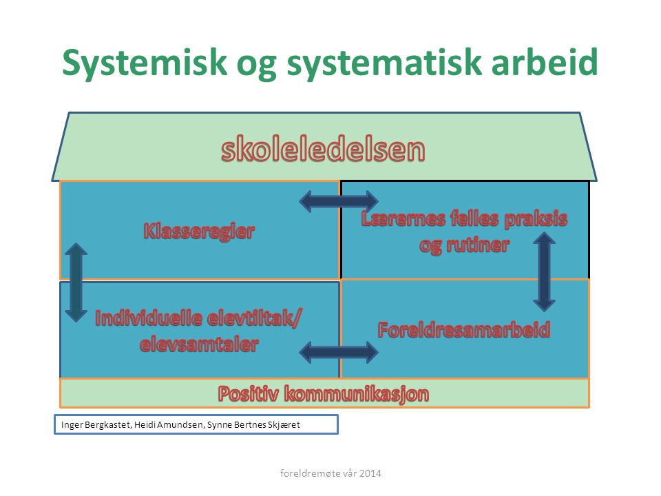 Systemisk og systematisk arbeid