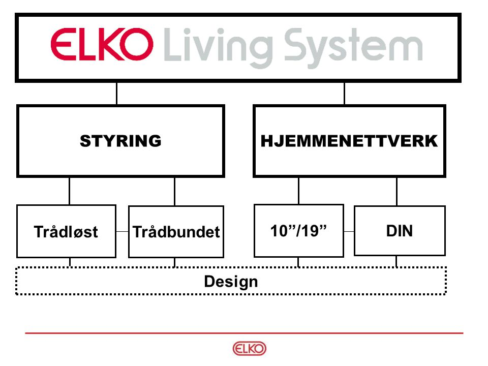 STYRING HJEMMENETTVERK Trådløst Trådbundet 10 /19 DIN Design