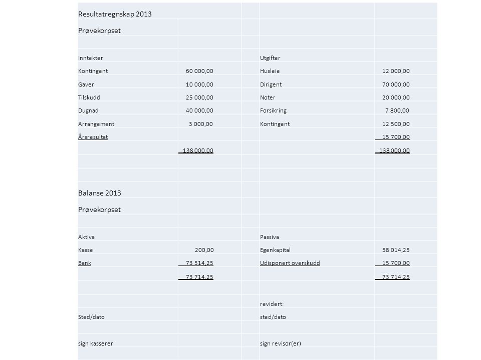 Resultatregnskap 2013 Prøvekorpset Balanse 2013 Inntekter Utgifter