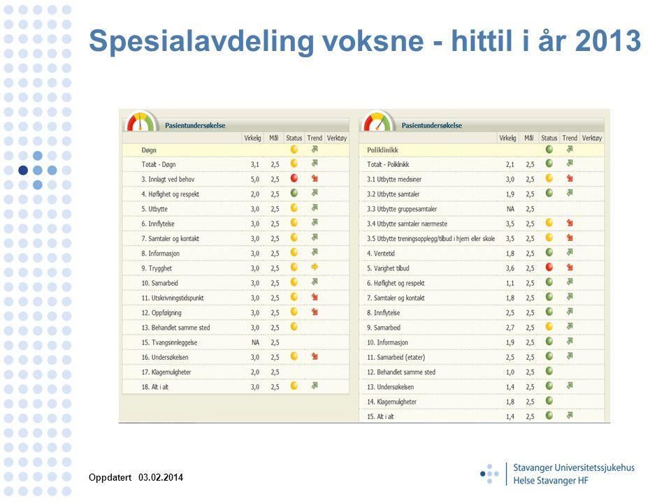 Spesialavdeling voksne - hittil i år 2013