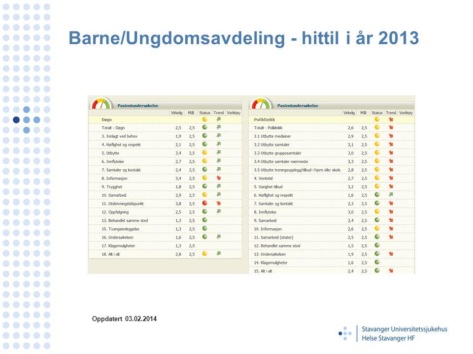 Barne/Ungdomsavdeling - hittil i år 2013