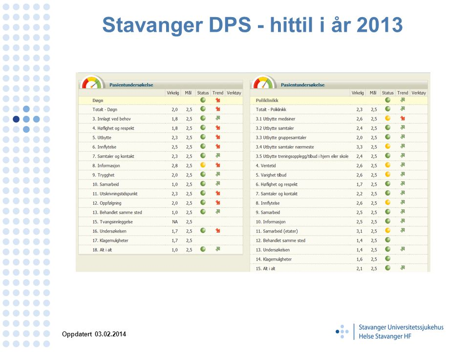 Stavanger DPS - hittil i år 2013