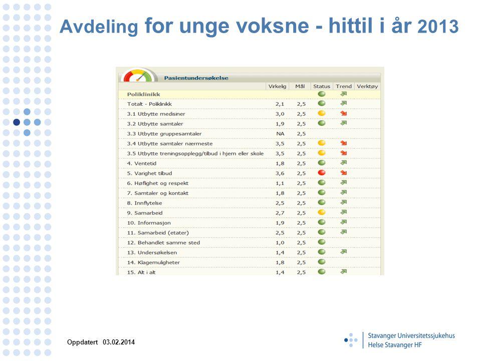 Avdeling for unge voksne - hittil i år 2013