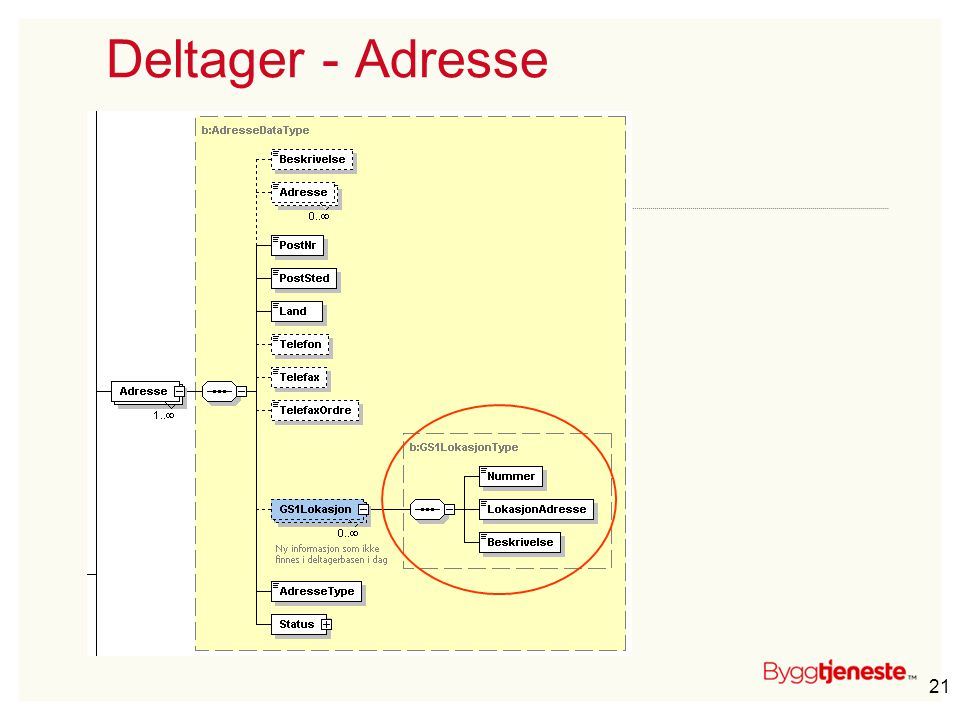 Deltager - Adresse
