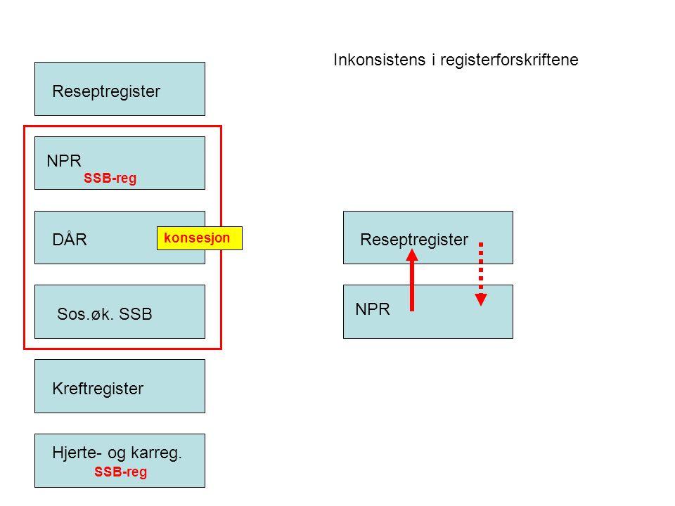 Inkonsistens i registerforskriftene