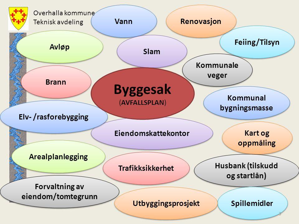 Byggesak Vann Renovasjon Feiing/Tilsyn Avløp Slam Kommunale veger