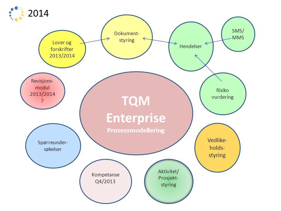 TQM Enterprise 2014 Prosessmodellering Vedlike-holds-styring