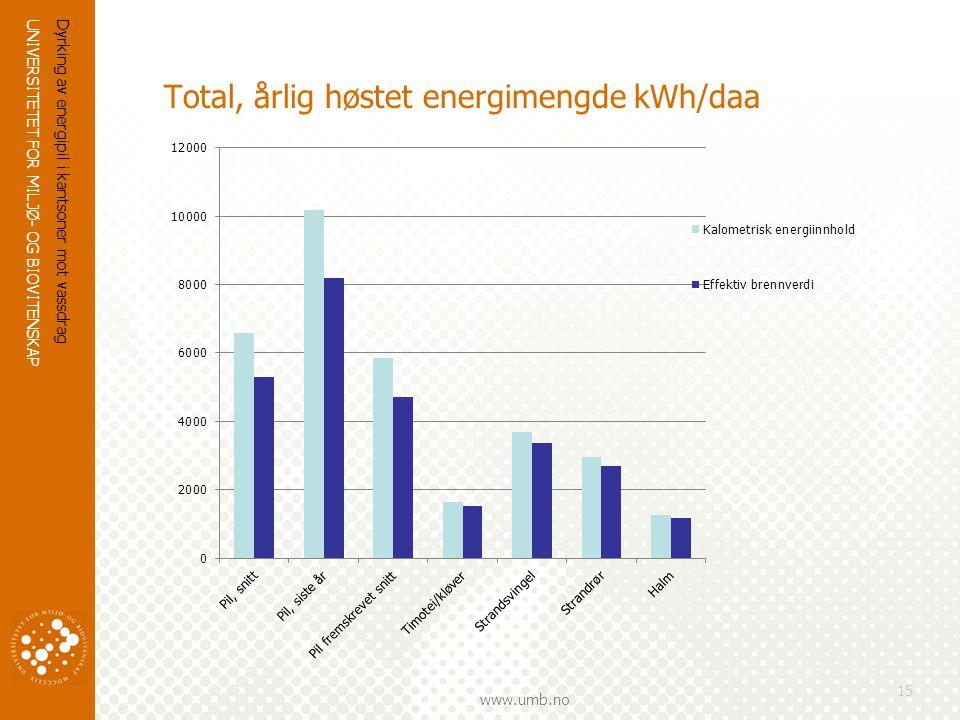 Total, årlig høstet energimengde kWh/daa