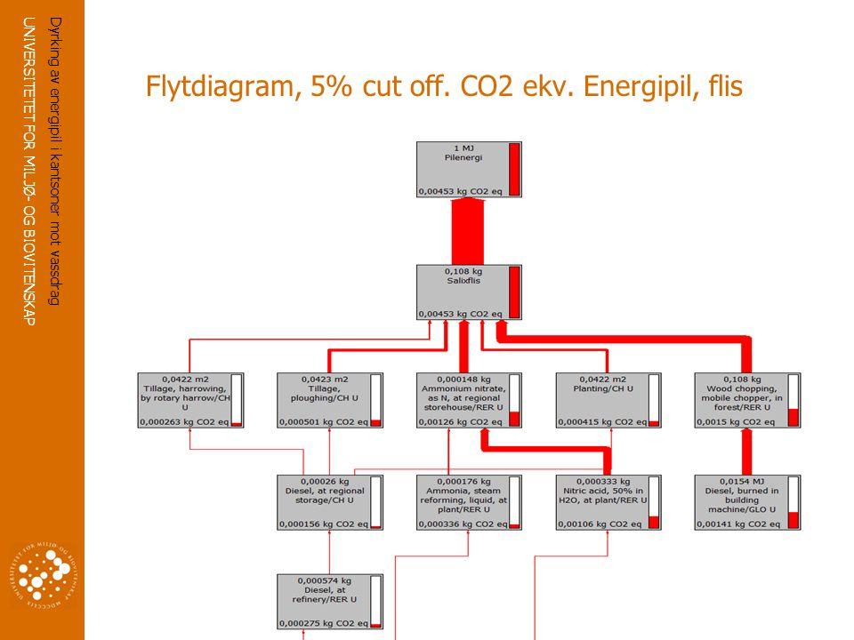 Flytdiagram, 5% cut off. CO2 ekv. Energipil, flis