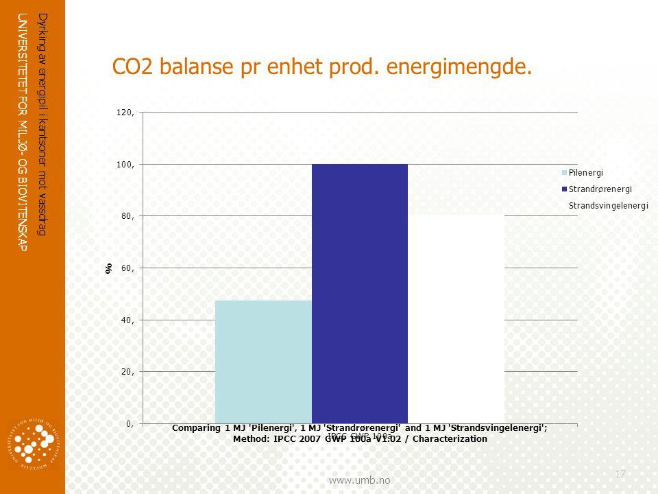 CO2 balanse pr enhet prod. energimengde.