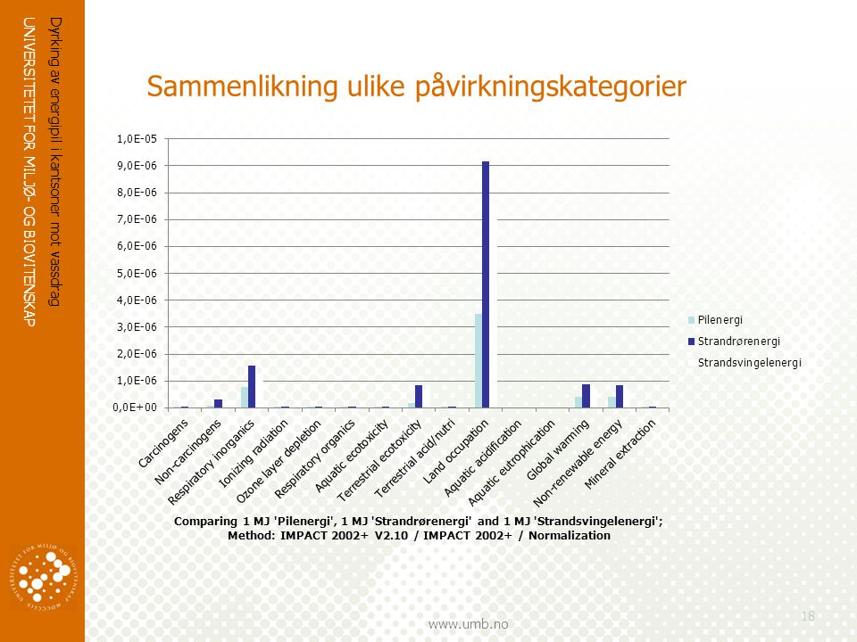 Sammenlikning ulike påvirkningskategorier